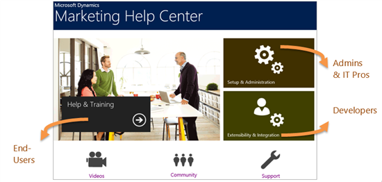 8304.Dynamics-Marketing-Help-Center-spring wave.png-550x0.png