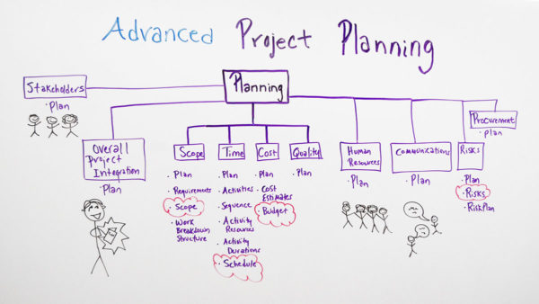 Advanced_Project_Planning_Board-1-600x338.jpg