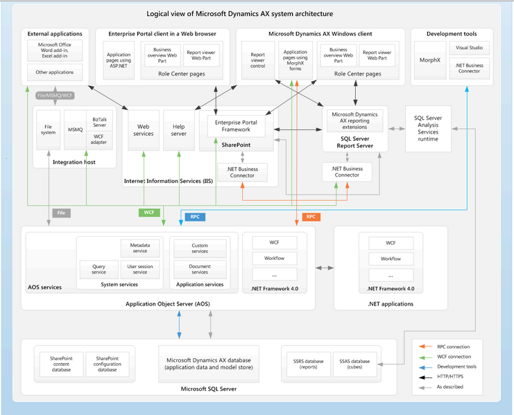Microsoft Dynamics AX 2012 Architecture Overview Tableau