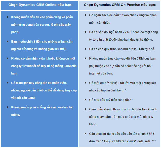 Compare Microsoft Dynamics CRM Online vs On Premise.png