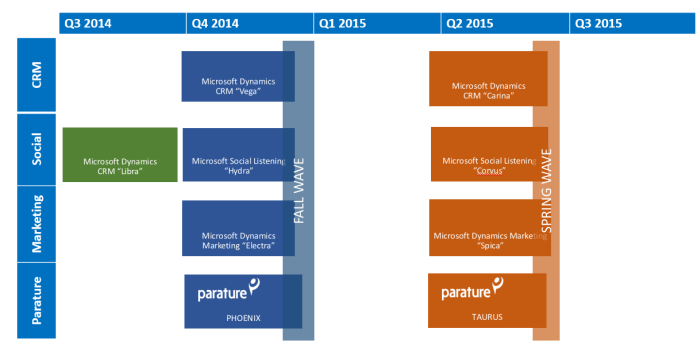 CRM2015-ROADMAP.PNG