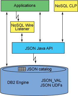 DB2JSONOverview.png