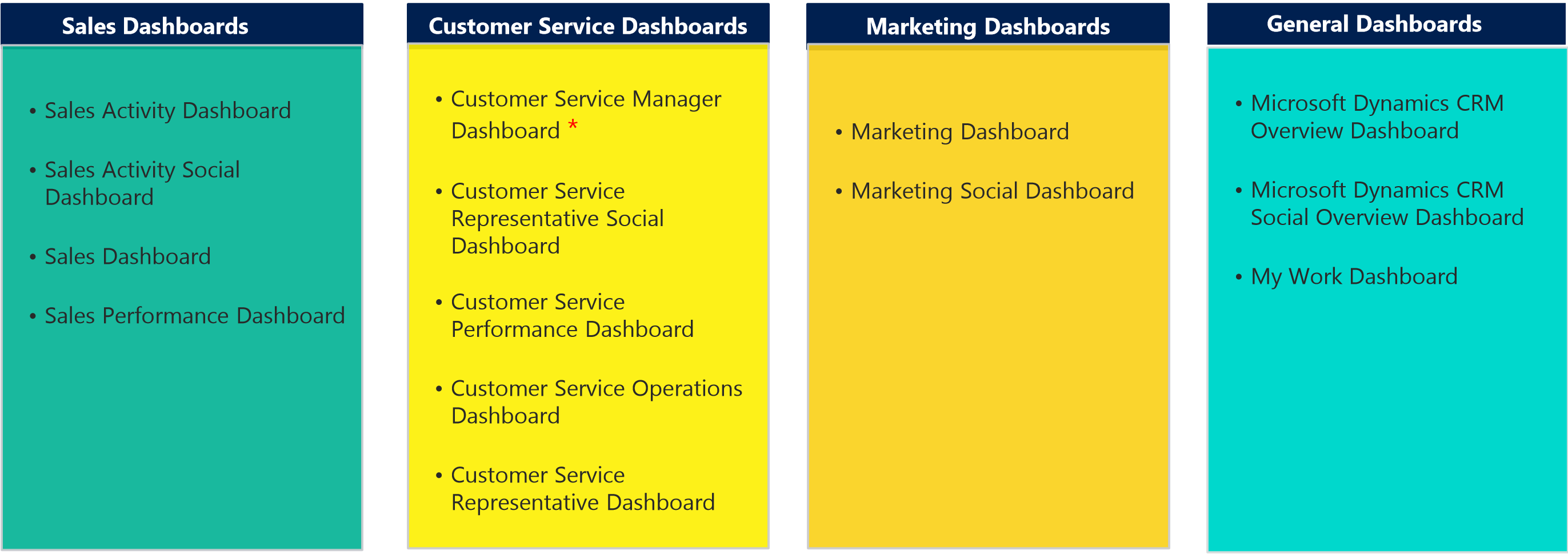 Dynamic CRM 2013 - DashBoards - 12.png