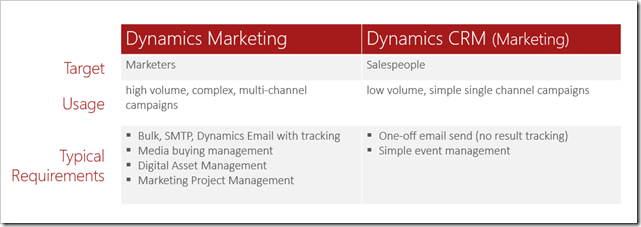 Dynamics Marketing vs Dynamics CRM (Marketing).png