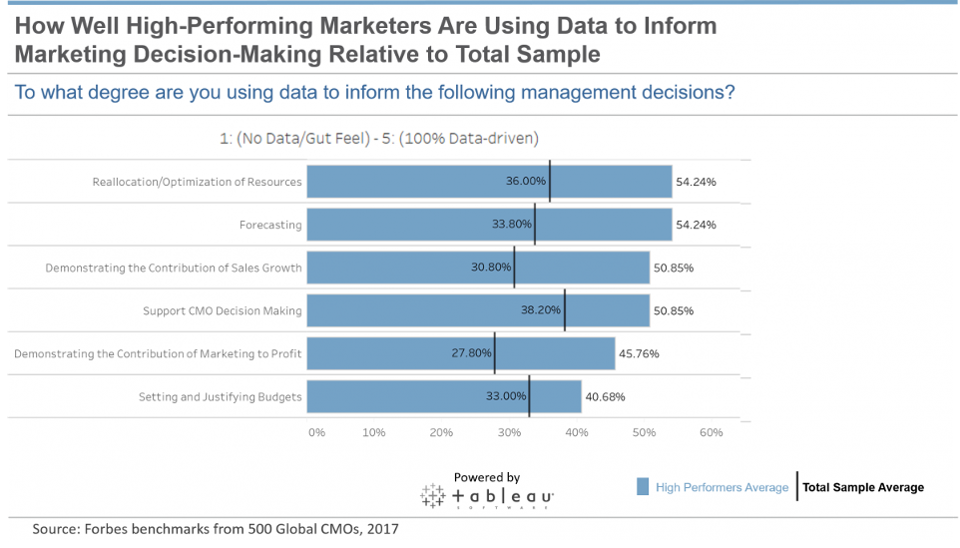 How-Well-Marketers-are-Using-Data-to-Inform-Decision-Making-pbt-1200x685.png