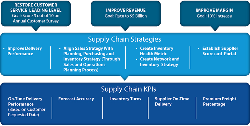 jda_creating_supply_chain_metrics_figure1.jpg