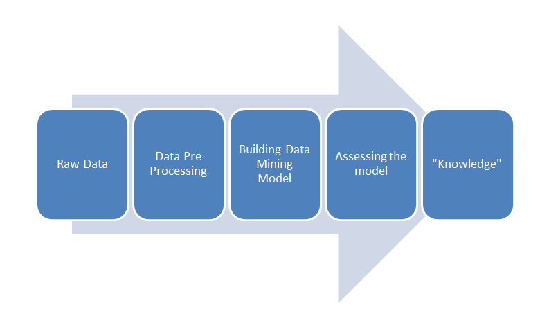 knowledge-discovery-process-data-mining.png