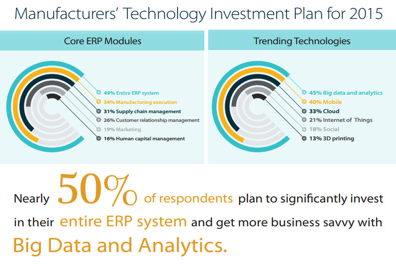 manufacturing technology investment plan in 2015.jpg