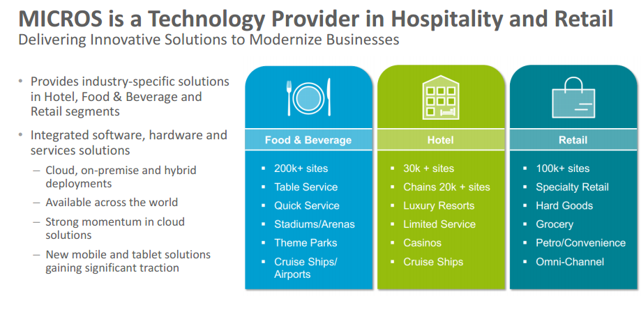 micros is a technology provider in hospitality and retail.png