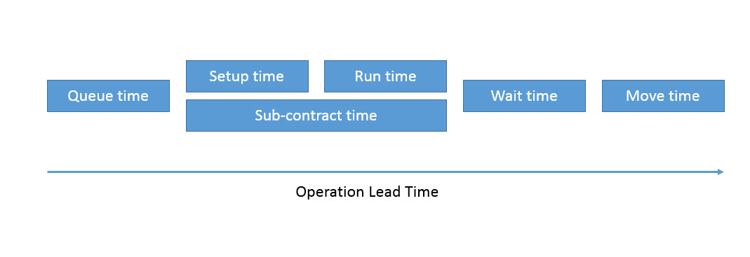 Operation lead time.jpg