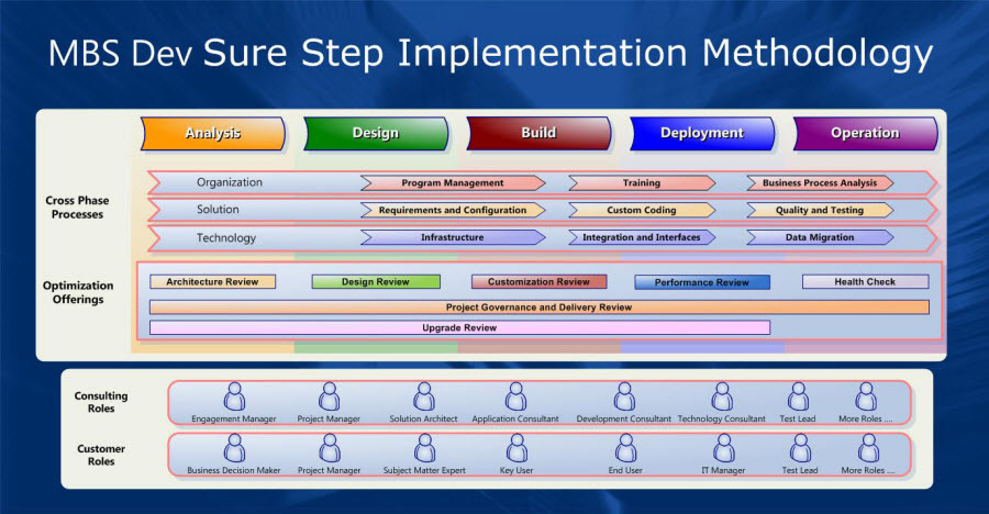 Sure Step Overview2.jpg