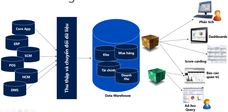 tai sao toi can data warehouse.png