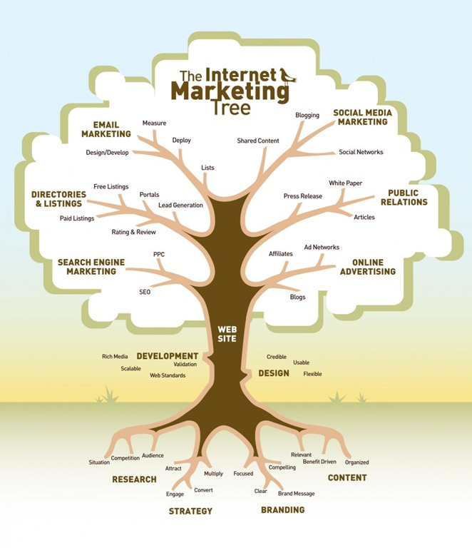 web-marketing-tree.jpg